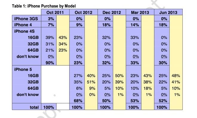 iphone-modeles-ventes