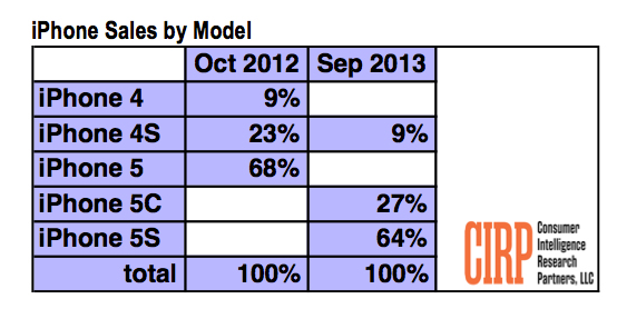 Répartition des ventes d'iPhone par modèle en septembre 2013 (iPhone 5S/5C et 4S)