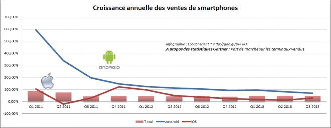 Croissance annuelle du marché des smartphones (Android vs iOS vs Total)