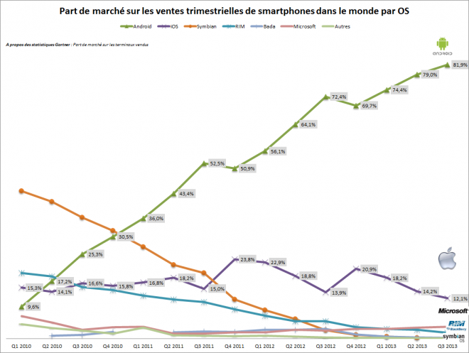 Evolution des parts de marché des os pour smartphones (Android, iOs, Windows Phone, RIM) # Gartner
