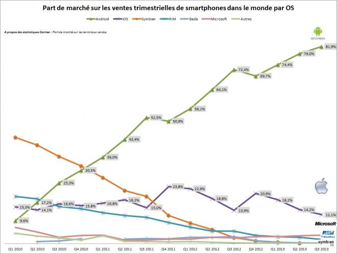 Evolution des parts de marché des os pour smartphones (Android, iOs, Windows Phone, RIM) # Gartner
