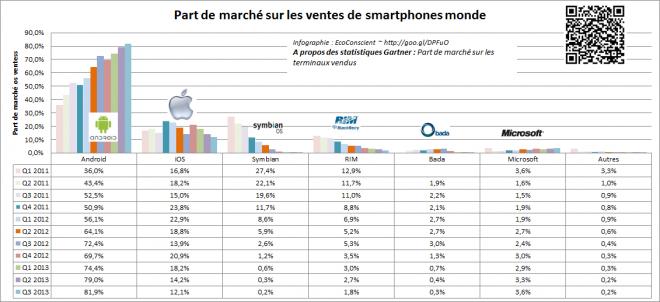 gartner-os-smartphone-part-de-marche