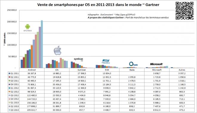 Vente trimestrielle de smartphone par OS dans le monde - Gartner